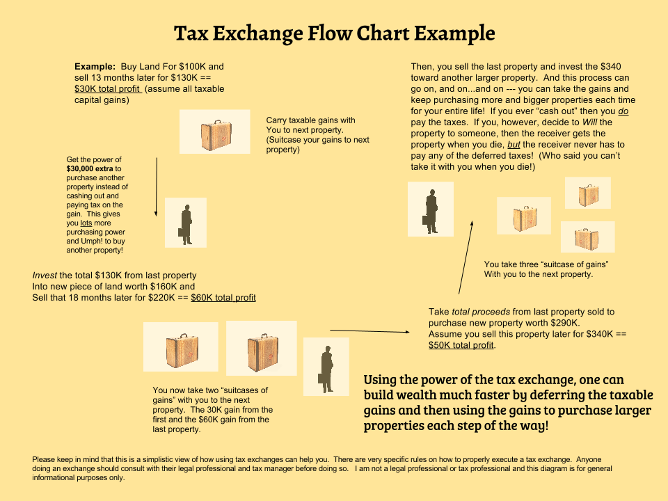 picture of a 1031 tax exchange flow chart.