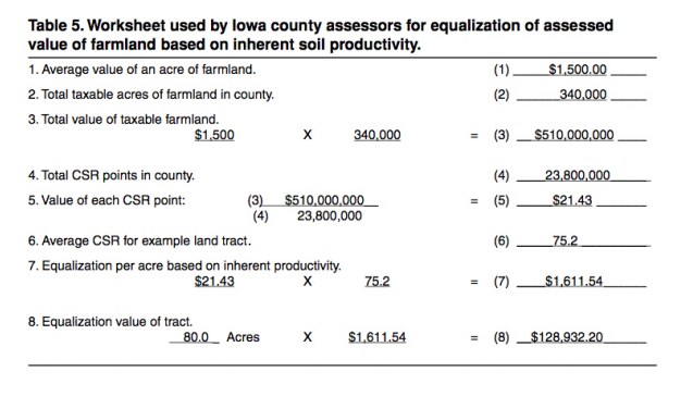 Chart of Iowa county assessors. How land is taxed.