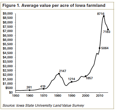 Iowa land value chart