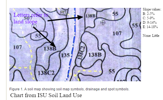 Part of topographical map showing soils and slopes.